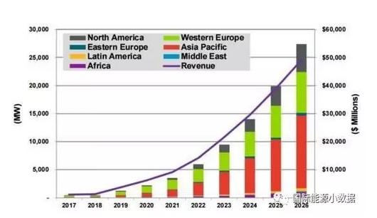 """光伏市场新宠""""分布式+储能"""":2026年可达27吉瓦!"""