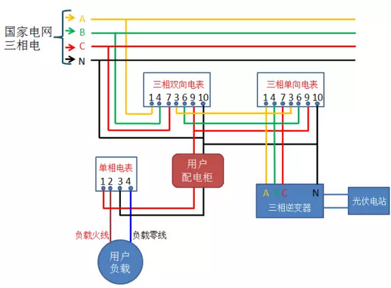 【收藏】光伏并网中电表接线方案大全