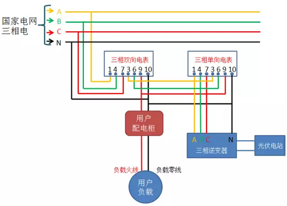 光伏并网中电表接线方案大全