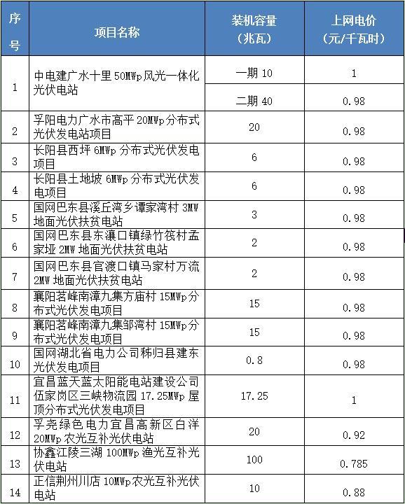 湖北14个光伏发电项目上网电价:最低0.785元/千瓦时 最高1元/千瓦时(附表)