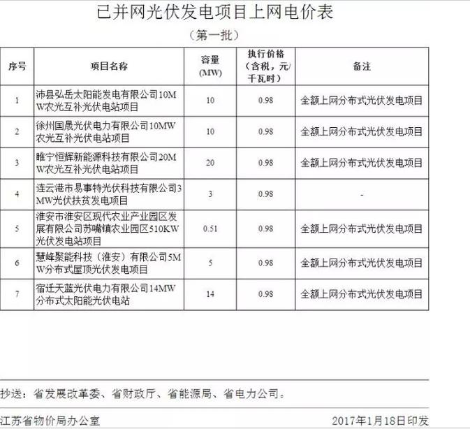 江苏物价局公布第四批光伏企业发电上网电价(补贴0.01元/kwh)