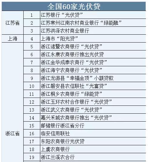 全国76家支持光伏贷银行列表及介绍