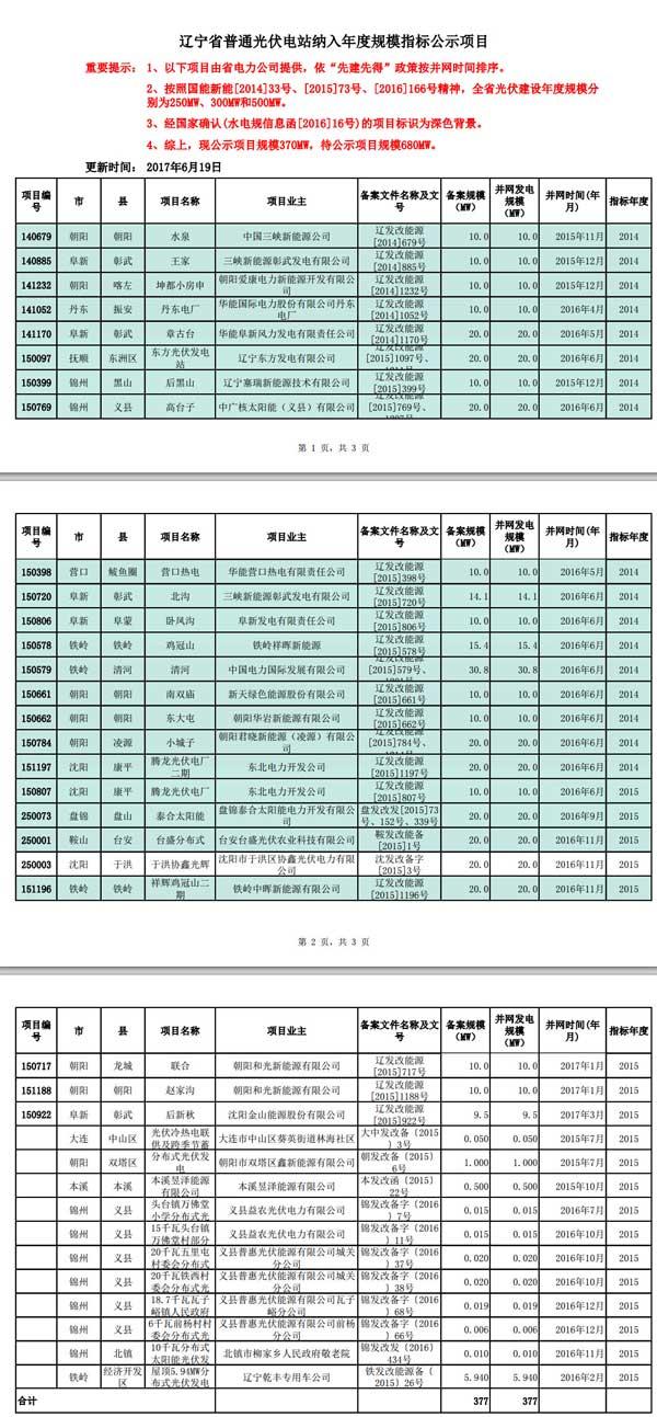 备案规模377MW 辽宁普通光伏电站纳入年度规模指标公示项目