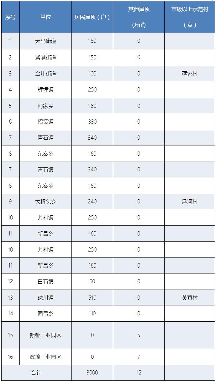 浙江常山县人民政府关于加快实施金屋顶光伏富民工程的通知
