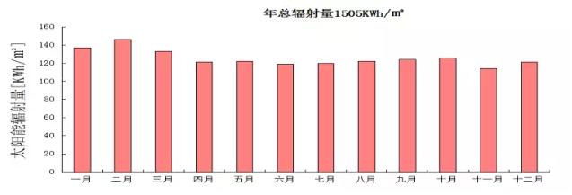15KW分布式光伏电站项目设计、成本、收益详解