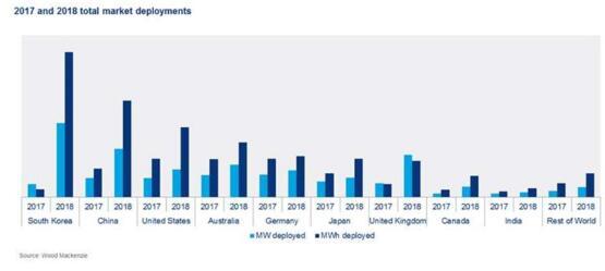 未来五年全球能源存储市场将增长13倍