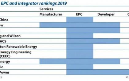 全球TOP10!光伏EPC和集成商排名榜出炉