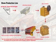 湖南砂石料生产线/卵石破碎机/石料生产线价格-- 上海世沃重型设备有限公司