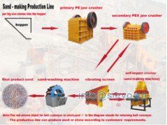 河北机制沙设备/河卵石制砂生产线/石打石破碎机-- 上海世沃重型设备有限公司