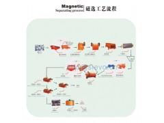 内蒙菱铁矿选矿设备/铁矿选矿设备/选矿机械-- 上海世沃重型设备有限公司