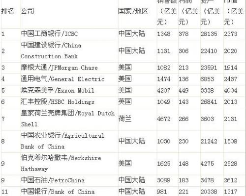 福布斯2000强:工行首次问鼎 中国三大行位列十强