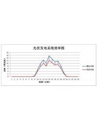国能日新光伏发电效率评估(型号:SPSGE-3000)-- 北京国能日新系统控制技术有限公司