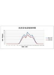 国能日新光伏发电效率评估(型号:SP