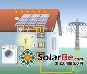 【收藏】了解自建光伏发电系统的详细流程