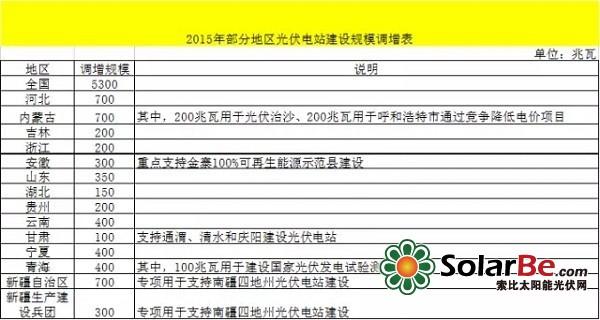 9月24日,国家能源局发布了《关于调增部分地区2015年光伏电站建设规模的通知》,其调整规模如下: