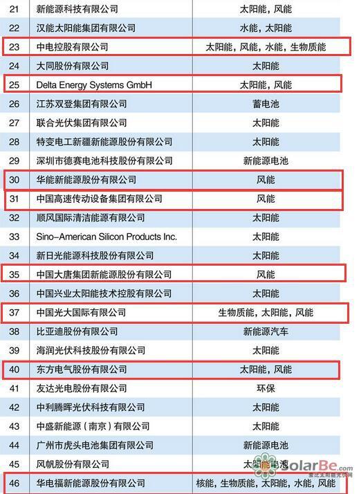 2015中国新能源企业100强:风电企业上榜众多(名单)