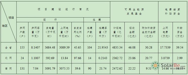 河北省分布式光伏发电基本情况表