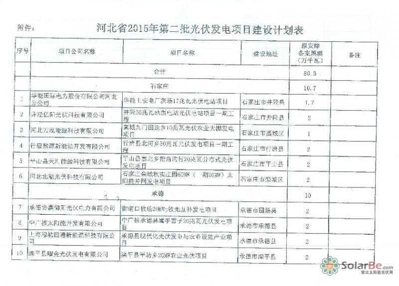 河北省2015年光伏发电计划安排中新增并网投产项目