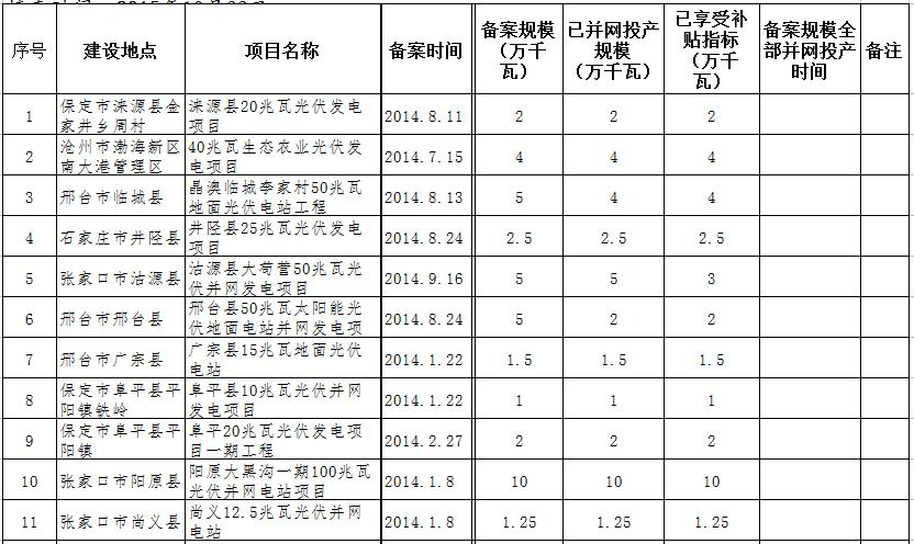 河北省已并网投产光伏发电项目表