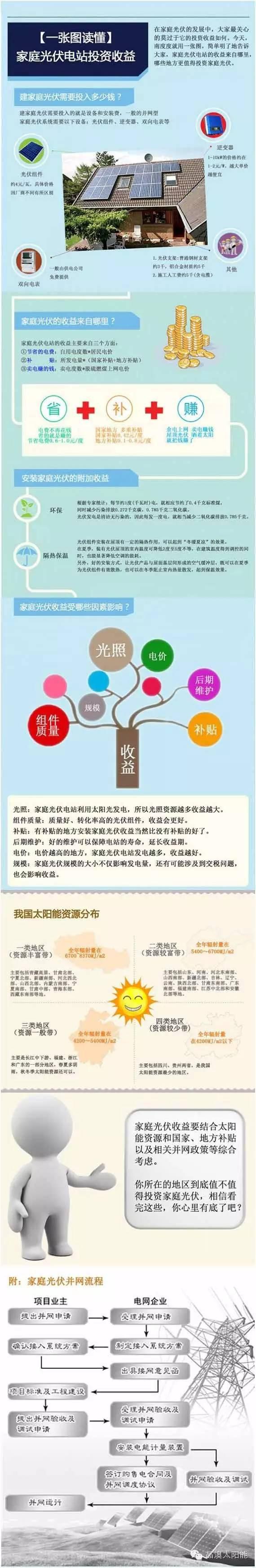 一张图读懂家庭光伏电站投资收益