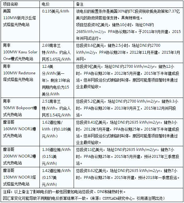 2015年几个典型代表性光热电站的电价