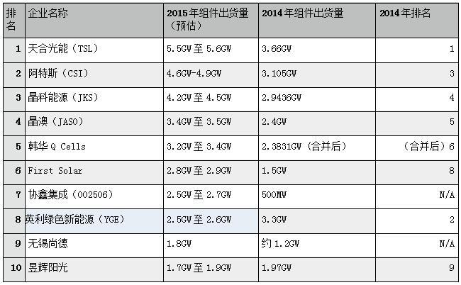 2015光伏组 件企业排名