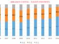 市场观察:近期单晶产品崛起 但多晶仍将继续领跑