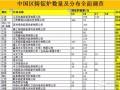 中国区铸锭炉全面调查,你能猜到总共有几千台吗?