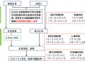 【收藏】北京市分布式光伏补贴领取流程