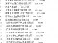 2015年中国光伏电站支架企业20强