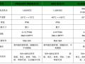 1500V电压等级新标准给光伏组件、逆变器、直流开关选型带来了什么?