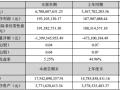 协鑫集成2016 上半年光伏业绩收入67亿元 同比大增88.04%