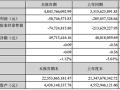 中利科技2016 上半年光伏净利润同比减少亏损75.35%