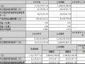 江苏爱康科技2016年上半年营收约17亿元 同期增长25.10%