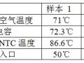 运行温度对光伏逆变器寿命影响大!