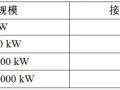安装分布式光伏电网的文件、技术要求概要