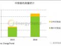 中国内需飙升 单晶市占同步高成长