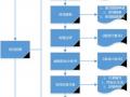 分布式光伏项目开发必备 从申请到并网完整流程图!