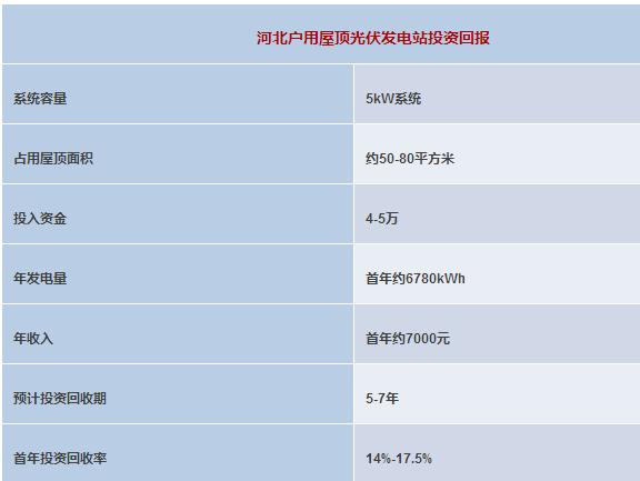 东莞、石家庄、青岛、扬州、绍兴家庭光伏电站投资收益成本分析