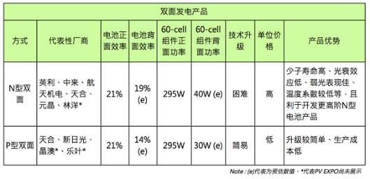 实际案例分析双面电池组件多发23.7%原因