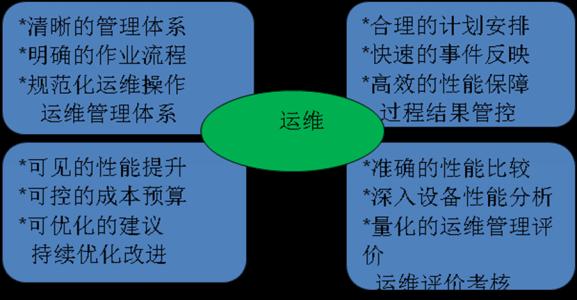 中国光伏电站的运维市场、现状、趋势