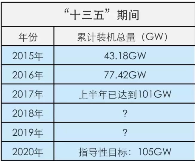 """凶猛的光伏""""抢装潮"""":上半年新增装机24GW 6月占13GW 你并网了吗?"""