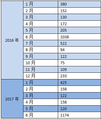 国家电网:分布式光伏前十省区排名