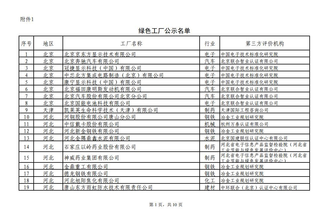 阳光电源、上能电气和苏州腾辉等光伏企业入选  工信部发布绿色工厂公示名单