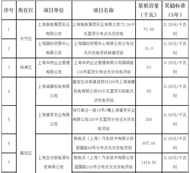 奖励5年 0.25元-0.55元/千瓦时不等 上海2017年第一批可再生能源和新能源发展专项资金光伏项目奖励目录