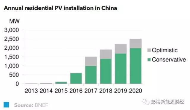 中国户用光伏市场开始起飞 到2020年家庭屋顶光伏累计装机量将接近10GW