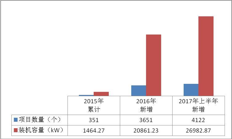 累计装机容量498MW 浙江杭州2017年上半年光伏并网成绩单出炉