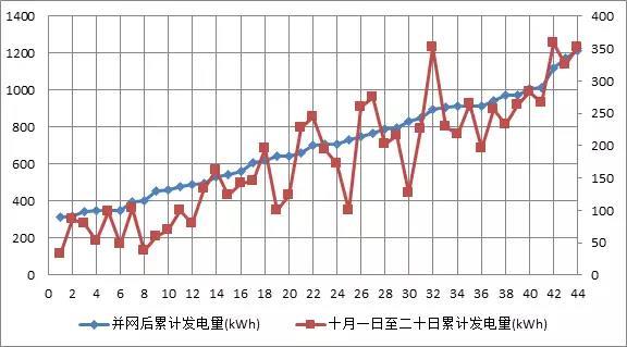 44户光伏发电项目 为啥有些项目发电量特别低?