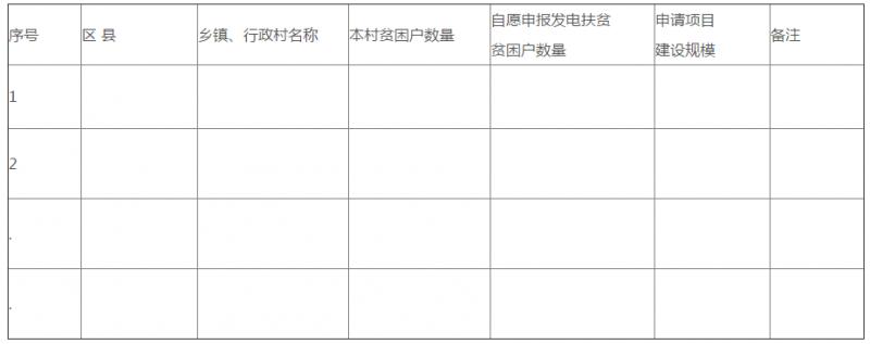 四川自贡市组织申报2017年光伏扶贫电站项目