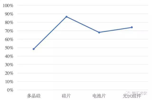移除4座大山 中国光伏直接实现平价上网